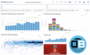 IBM Watson Analytics goal history dashboard overview