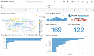 IBM Watson Analytics goals scored dashboard overview