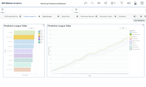 IBM Watson Analytics prediction league dashboard overview