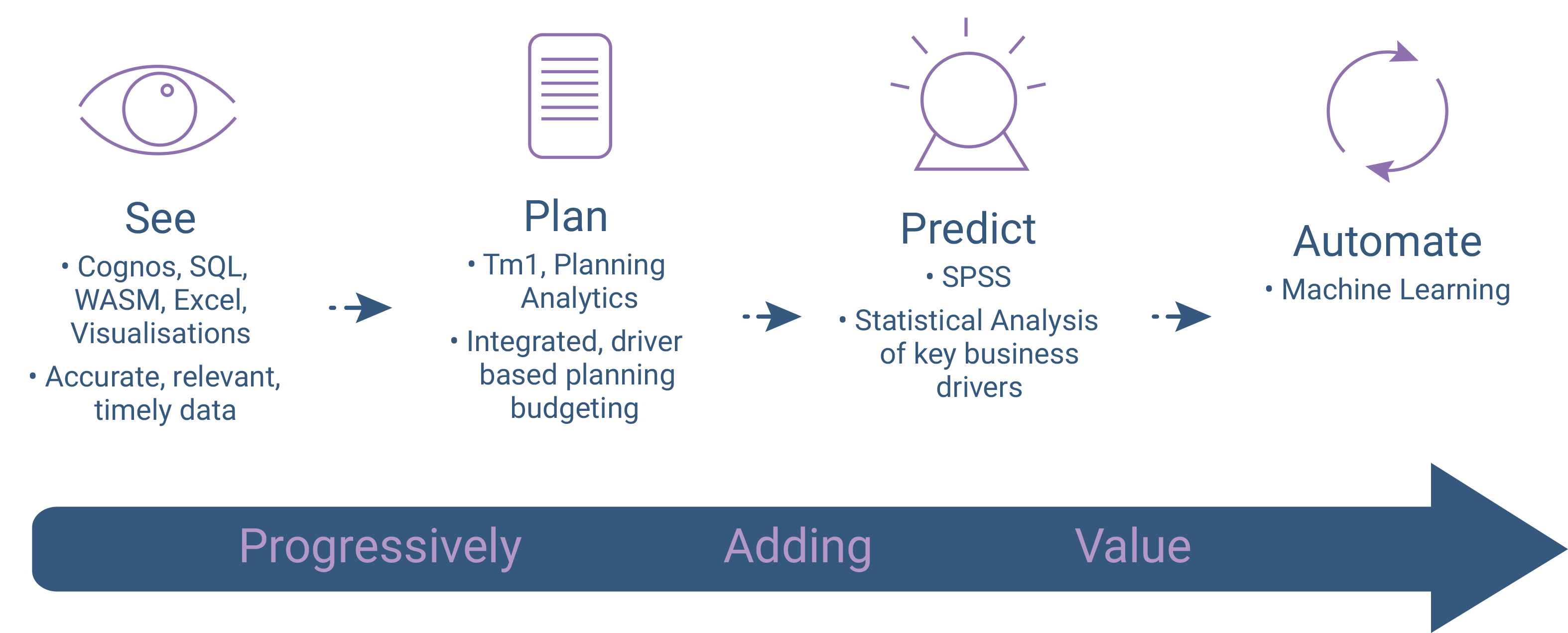 See plan predict automate