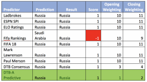 full table Russia v Saudi Arabia