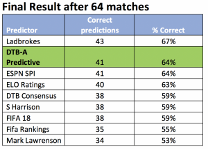 predictor table after final result (64 matches)