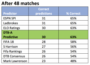 predictor table after final round (48 matches)