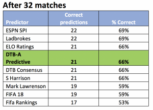 predictor table after second round (32 matches)
