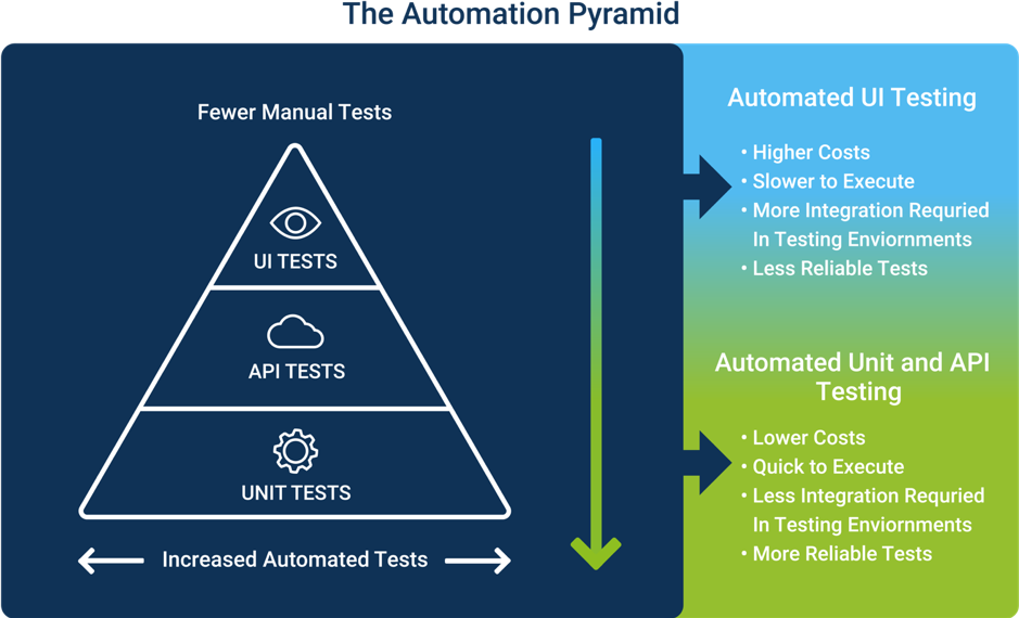 The Test Automation Pyramid, your essential Guide for Test Automation